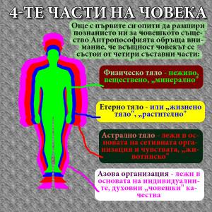 астрално тяло етерно и физическо, азова организация