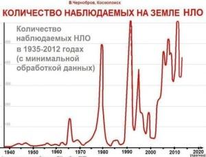Колко НЛО ни посещават през годините