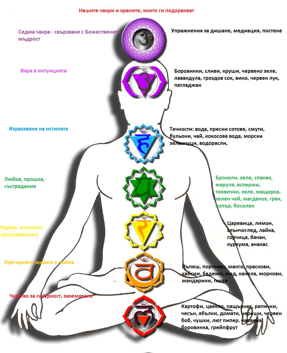 Освен, че са енергийни центрове, вашите чакри са свързани и с физическото тяло и се влияят от храната, която консумираме