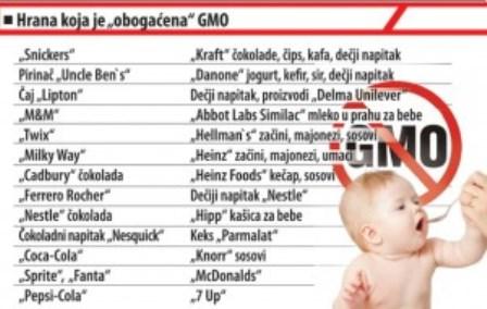 Обявиха списък с продукти, които съдържат ГМО