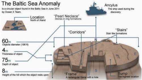 Тайнствена подводна структура в Балтийско море предизвиква аномалии с електрическите уреди