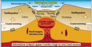 Супер-вулкана Йелоустоун