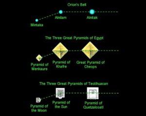 Супермасивните структури са астрономически подравнени в древния град Теотиуакан. Сравнение с трите големи пирамиди в Египет.