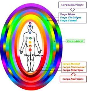 материя дух бог седемте енергийни тела