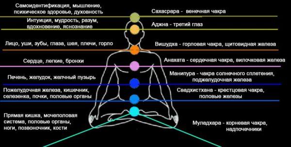 седемте чакри на човека цветове, активиране - 02