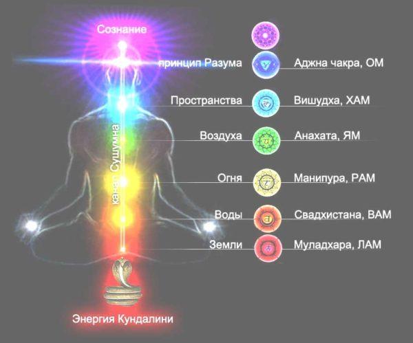 седемте чакри на човека цветове, активиране - 03