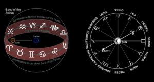 Слънце в знаците на зодиака