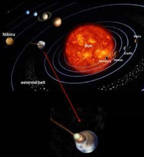 планетата Нибиру, Десетата планета, Планета Х