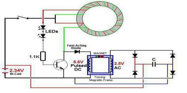 Особености на развитие на генератора на свободна енергия