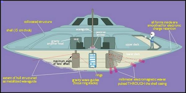 Космически кораб летящ с технологията на свободната енергия и на антигравитацията – футуристичен модел
