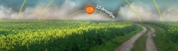 Лятно слънцестоене, таблици, дати, ритуали, вярвания, Еньовден