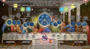 Тайната вечеря -5, Шифърът на Леонардо да Винчи - 10