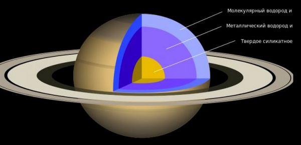 Структура, ядро, размери на планетата